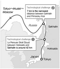 Initiative to Connect Japan and Siberia by Train and Pipeline Bypassing Korea