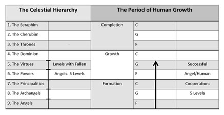 hierarchy and human growth